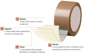struttura del nastro adesivo