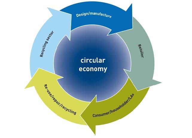 La Circular Economy- economia circolare